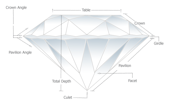 Lab Grown Diamonds Education